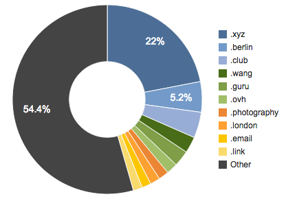 Market Share new gTLDs