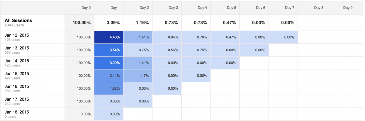 Google Analytics all sessions interface