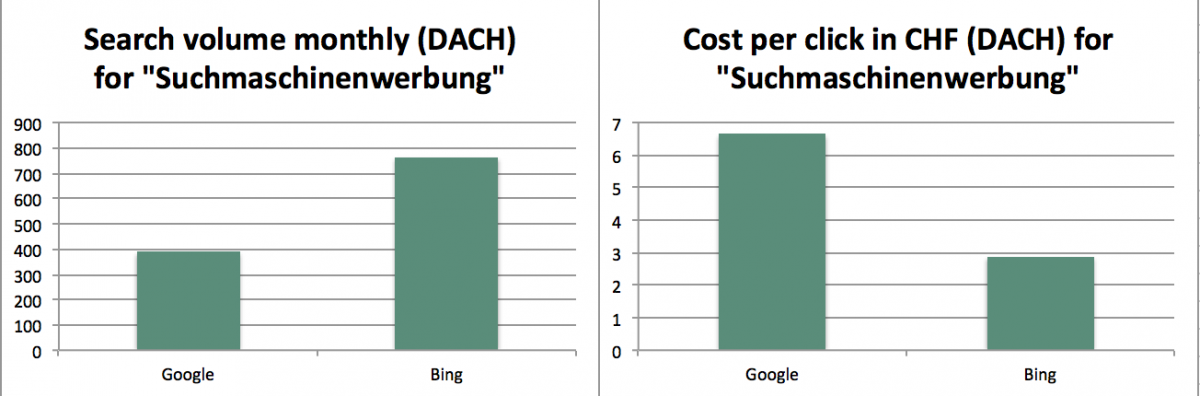 Search Volume for Suchmaschinenwerbung in Bing and AdWords