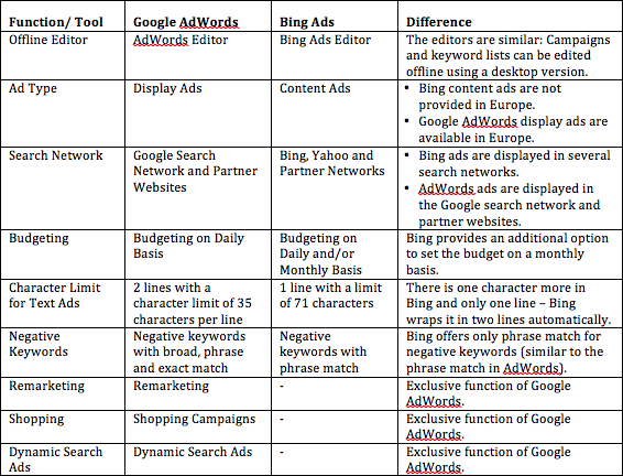 Differences between Bing Ads and Google AdWords Table