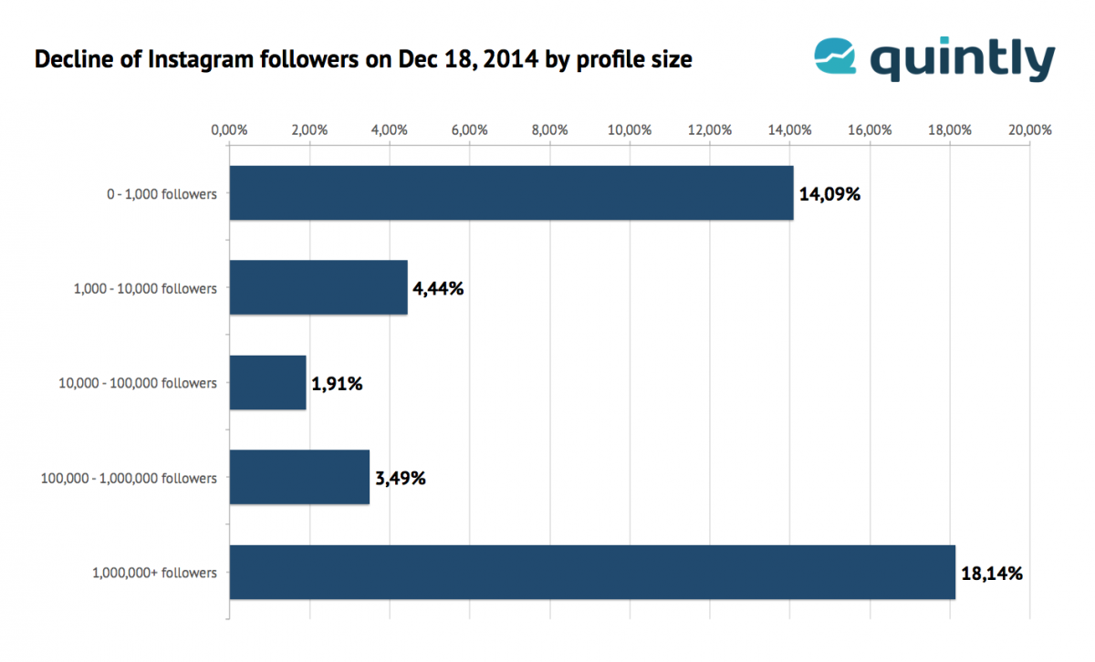 Graphic on the decline of Instagram Followers after the update in the end of 2014