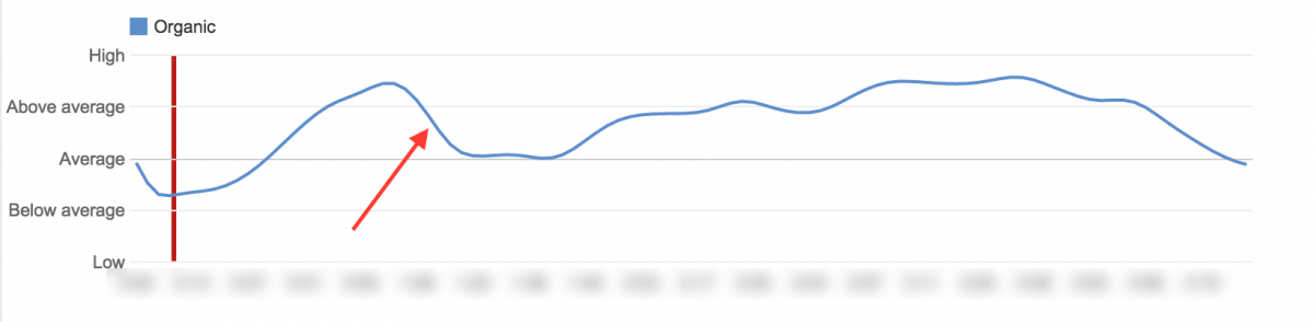 youtube analytics audience retention