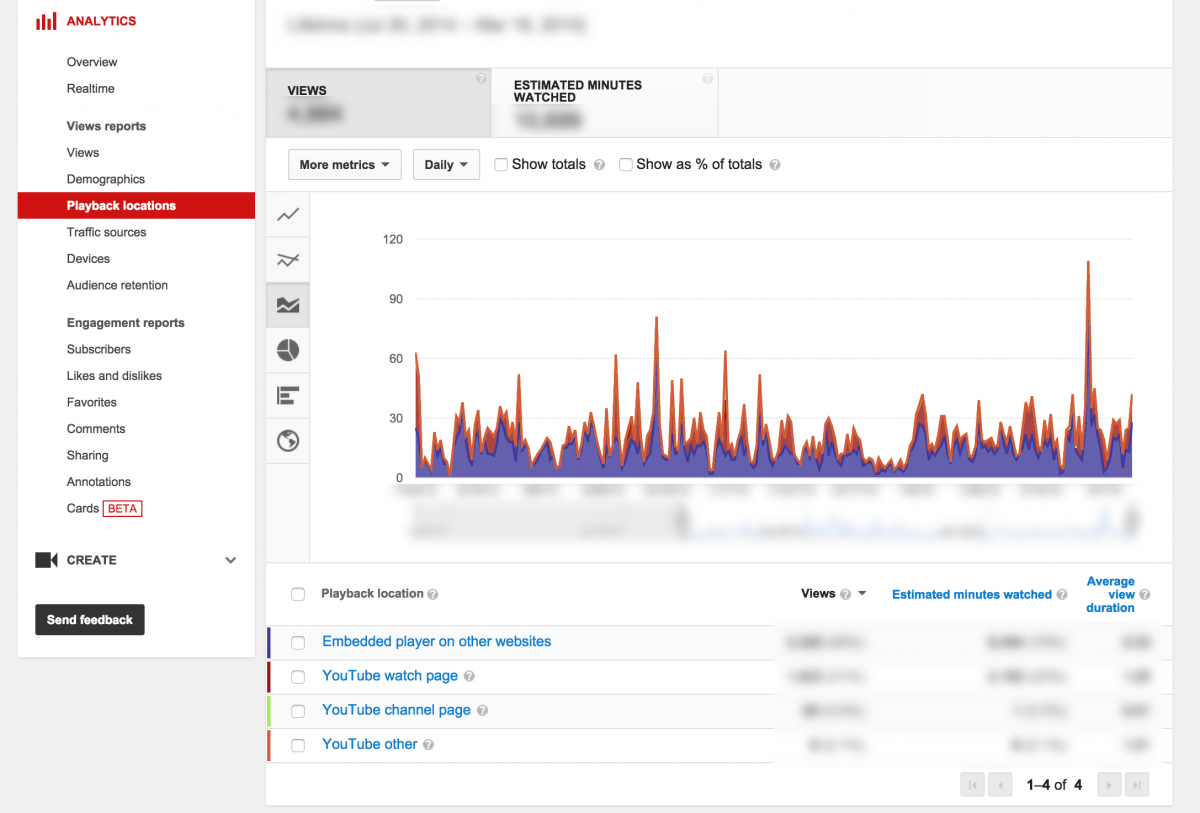 youtube analytics playback locations