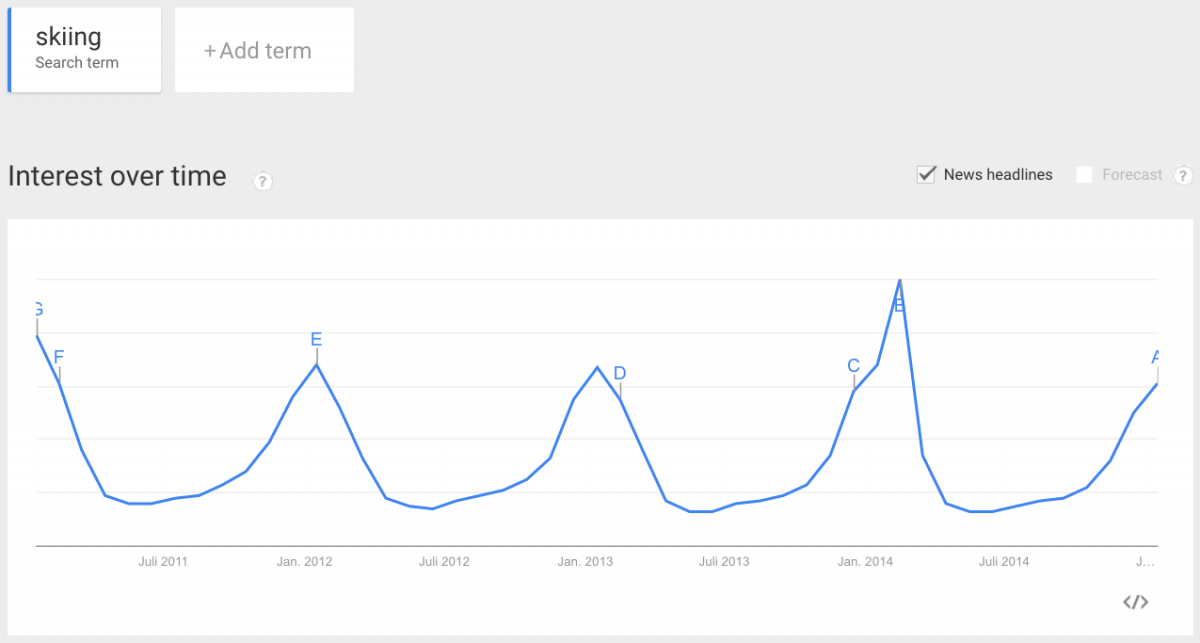 "Google Trends: seasonality of the search query ""skiing"""