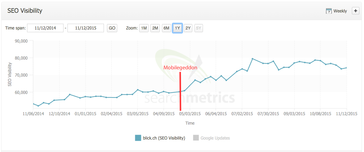SEO Visibility Blick.ch