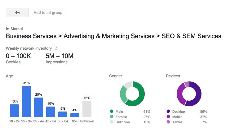 AdWords Display Planner Demographics