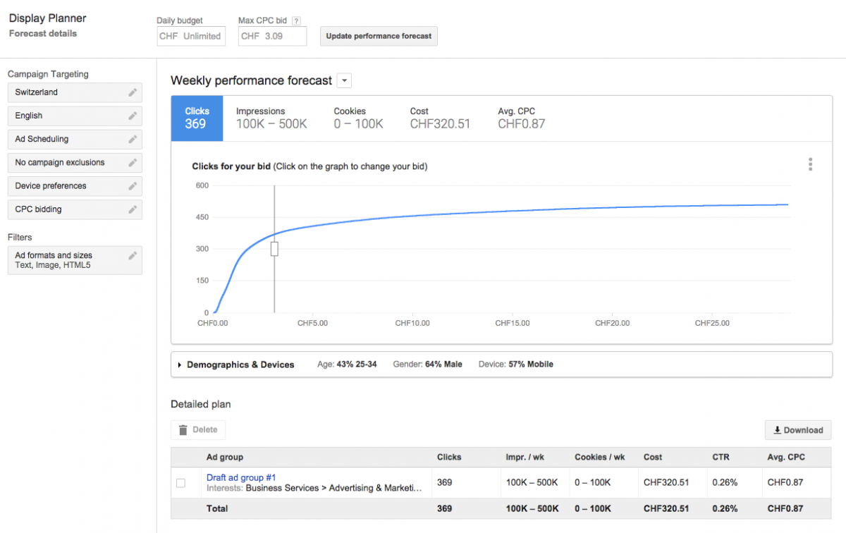 AdWords Display Planner Forecast