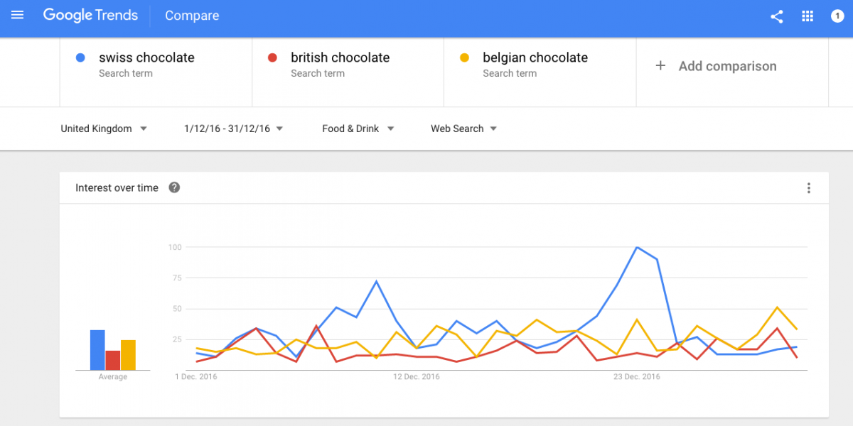 Google Trends can help you choosing the right moments.