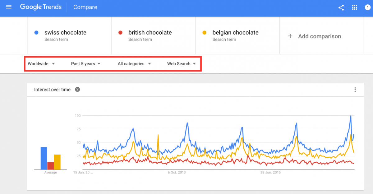 You can refine your Google Trends search query by time range, category and type of search
