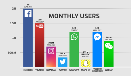 Social Media Platforms Monthly Active Users Comparison Graph