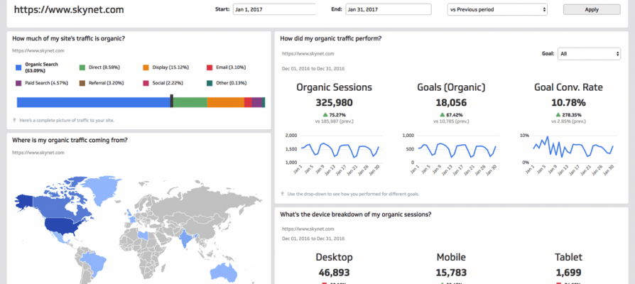 Klipfolio Dashboards