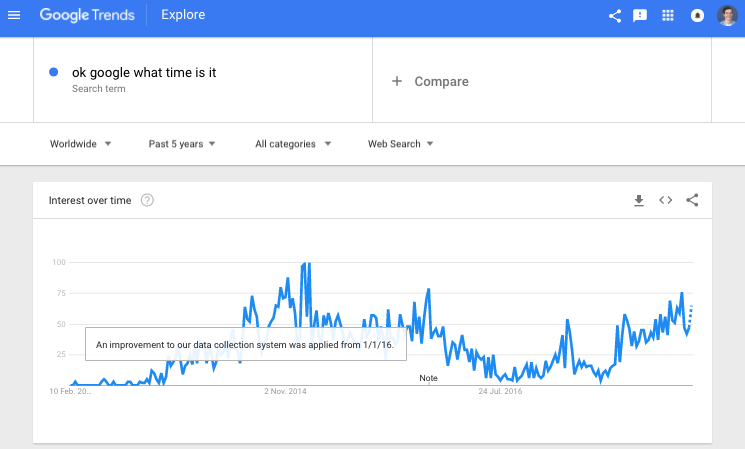 This graph shows that Voice Search is being used.