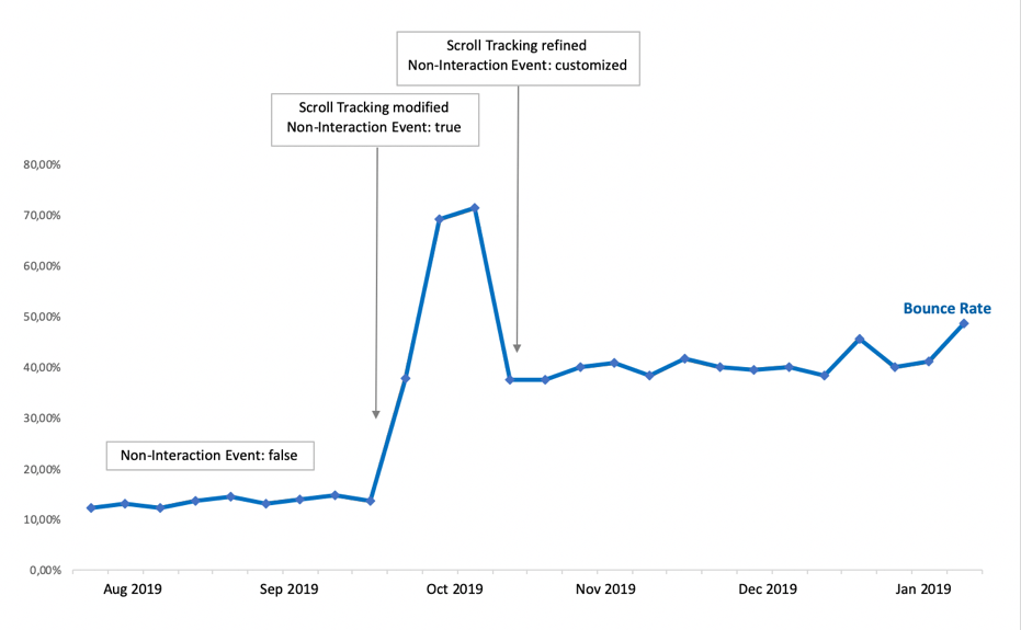 Graph of Bounce Rate over Time