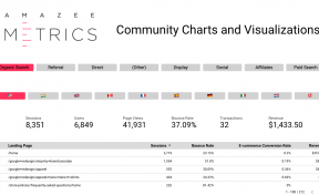 Community Visualizations