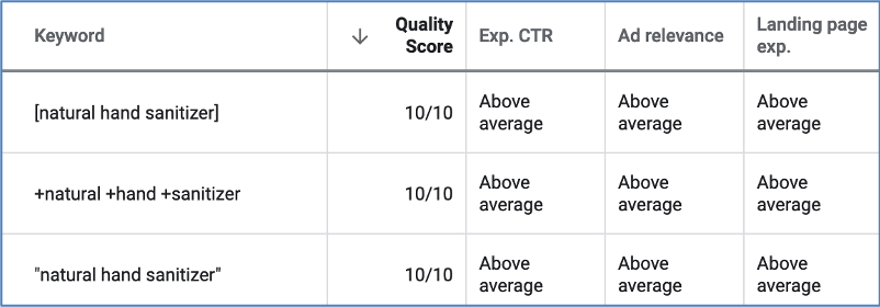 Tabelle mit quality score, expected CTR, ad relevance und landing page expereince