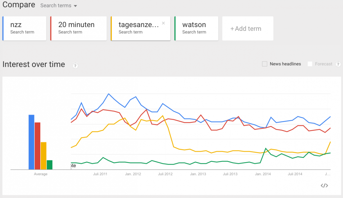 Google Trends: comparison of Swiss newspapers