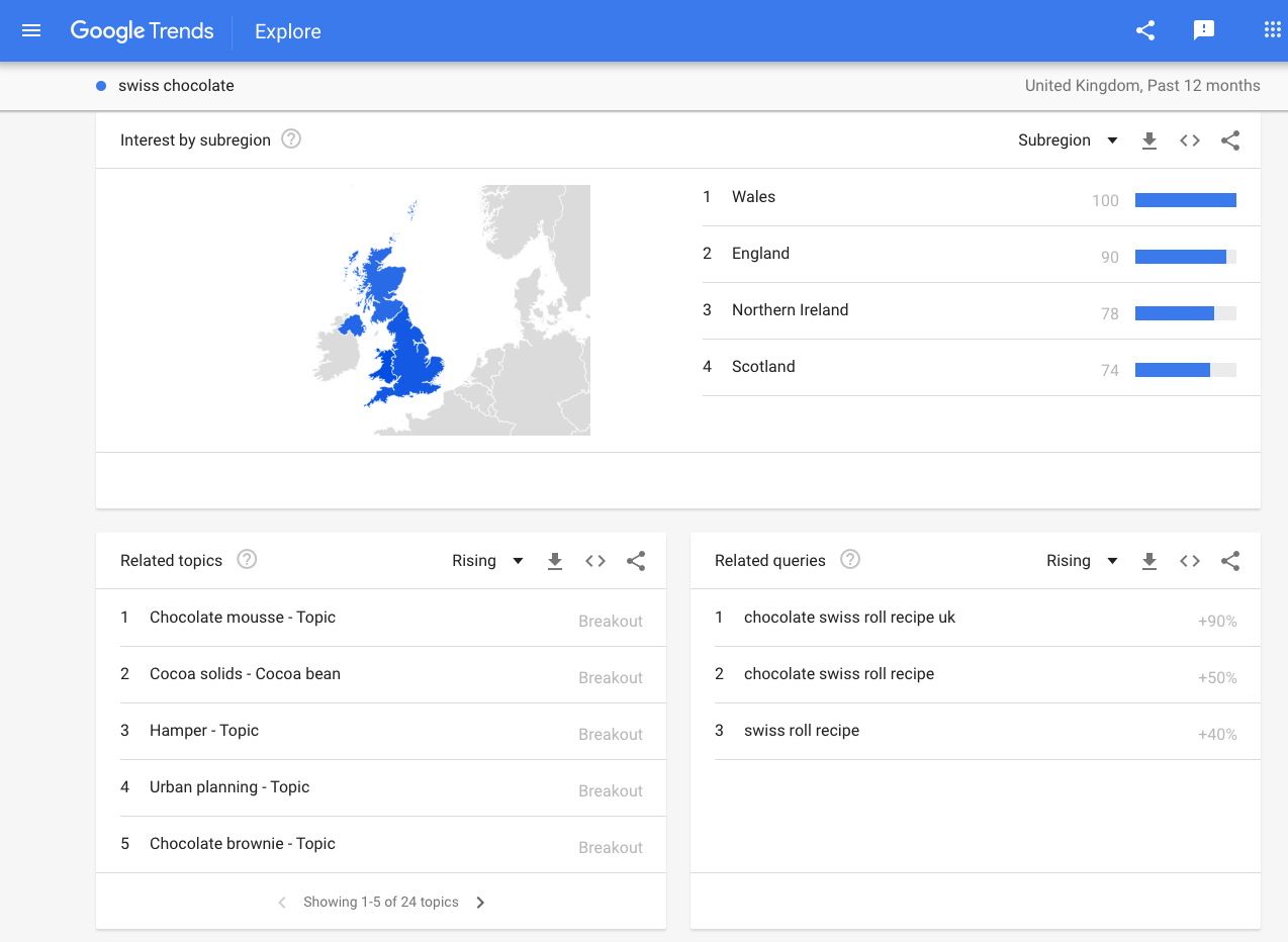Google trends interests and similar search terms